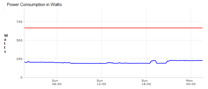 Dell PowerEdge R515 Power Graphi